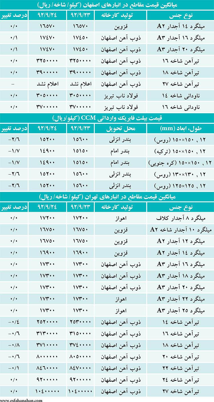 """قیمت """"تیرآهن و میلگرد"""" در بازار امروز ۲۵ آذر ۹۲+جدول"""
