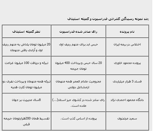 طنز/ رای کمیته استیناف برای احمدی نژاد،مرتضوی،محمود خاوری و ...