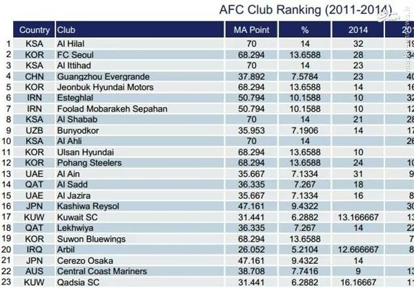 رتبه استقلال و پرسپولیس در رنکینگ AFC