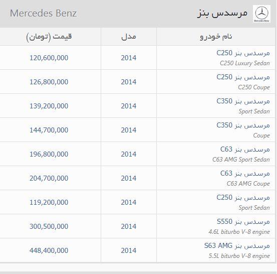 49337 585 قیمت باورنکردنی خودرو در منطقه آزاد اروند /جدول