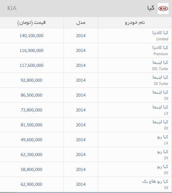 49333 693 قیمت باورنکردنی خودرو در منطقه آزاد اروند /جدول