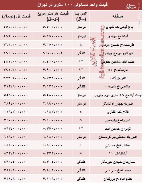 جدول/ آخرین قیمت آپارتمانهای 100 متری در تهران