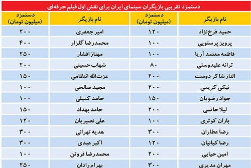 جدول دستمزد بازیگران مشهور سینمای ایران
