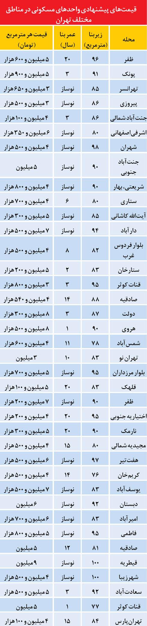 قیمت مسکن قیمت خانه تهران