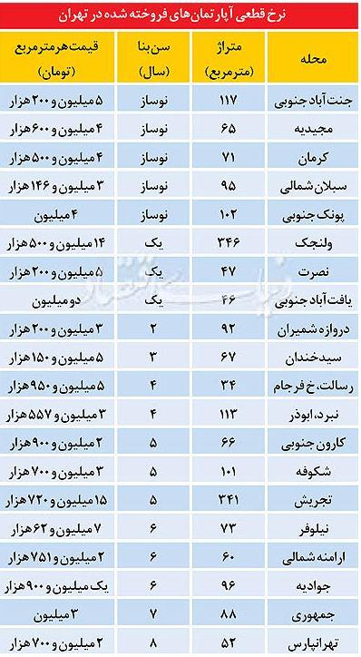 جدول/ قیمت آپارتمان های فروخته شده در تهران