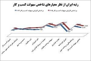 ایران در رتبه ۱۱۸ جهان از نظر آسانی پیدا کردن کار قرار دارد