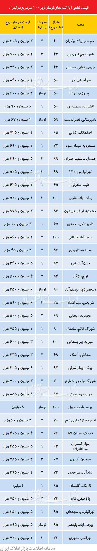 آپارتمان نوساز ۵۰ متری در تهران متری ۱۵ میلیون تومان! + جدول قیمت