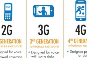 جدول مقایسه سرعت دانلود در 2G , 3G , 4G