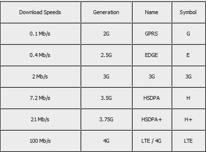 سرعت واقعی اینترنت در شبکه ها 2G - 3G - 4G