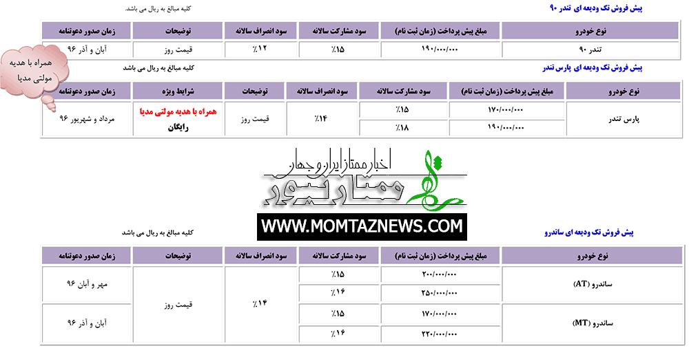 شرایط فروش اقساطی محصولات پارس خودرو | دی ۹۵