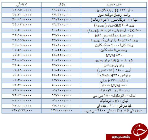 قیمت خودروهای داخلی در ۱۱ مرداد /جدول
