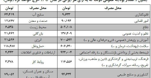 مقدار سرانه بودجه عمومی برای هر ایرانی در لایحه سال ۹۶