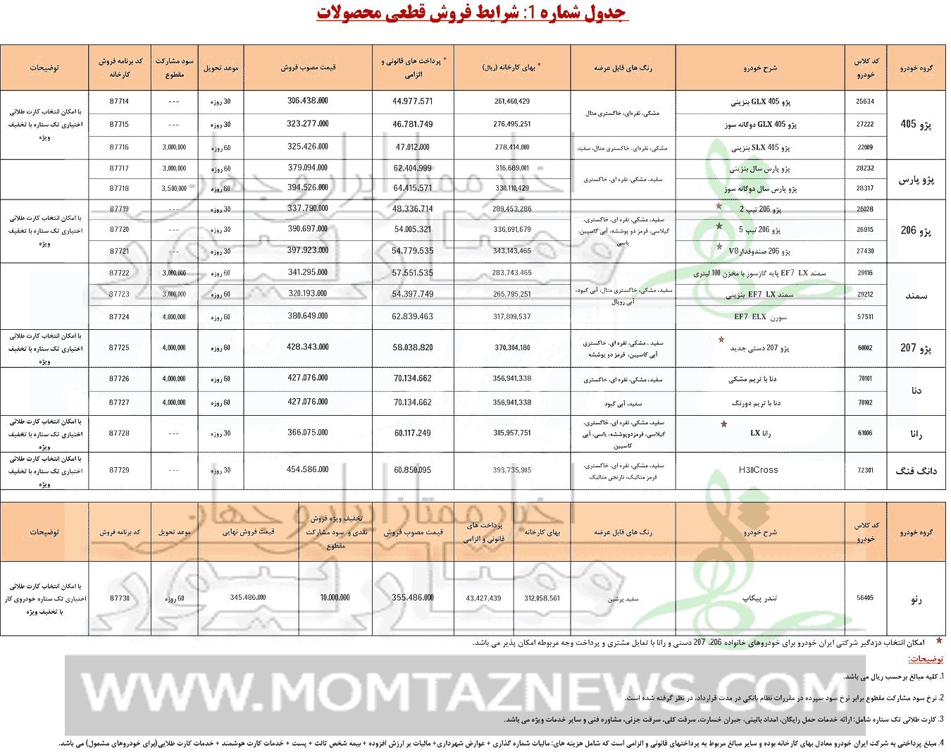 قیمت ماشین ثبت نامی ایران خودرو