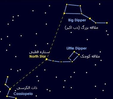 جهت یابی با ستاره قطبی