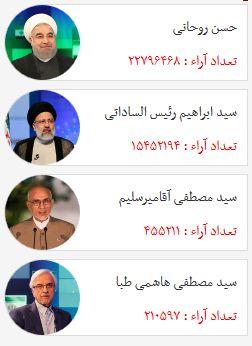 نتایج شمارش آرا طبق آخرین شنیده ها/ رقابت روحانی و رئیسی