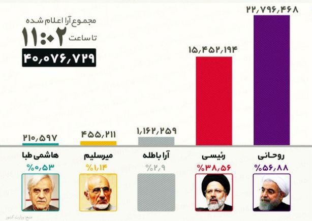 جدیدترین نتایج انتخابات؛ روحانی ۲۲۷۹۶۴۶۸ رای