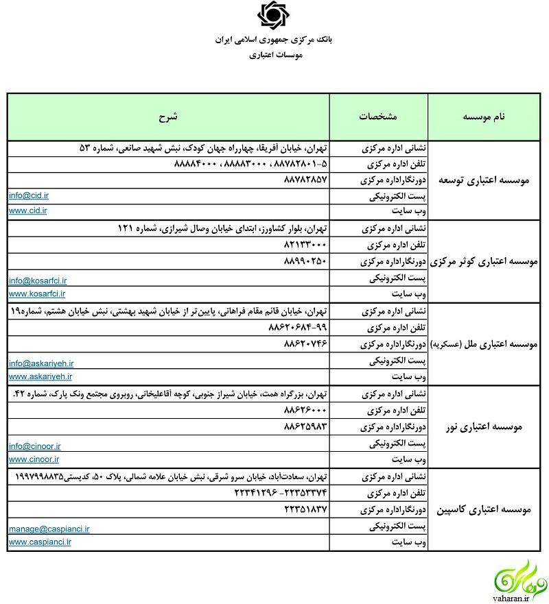 فهرست تازه بانکها و موسسات مجاز