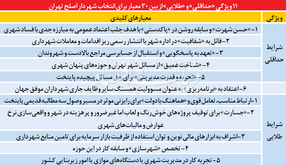 انتخاب شهردار تهران