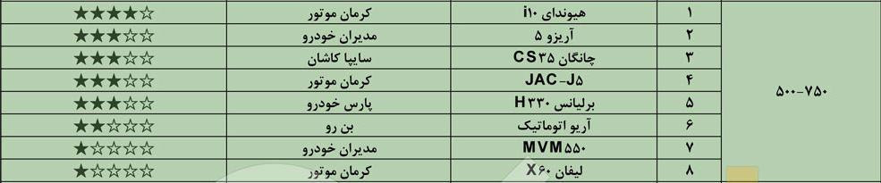 ده خودرو برتر ایران در رده بندی کیفی خودروهای داخلی