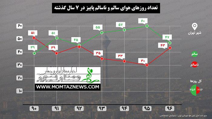 تعداد روزهای سالم و ناسالم هوای تهران / امسال دریغ از پارسال