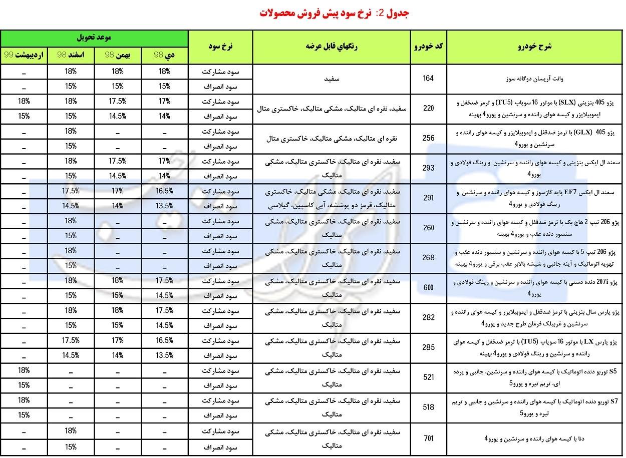 شرایط فروش محصولات ایران خودرو ویژه دهه فجر