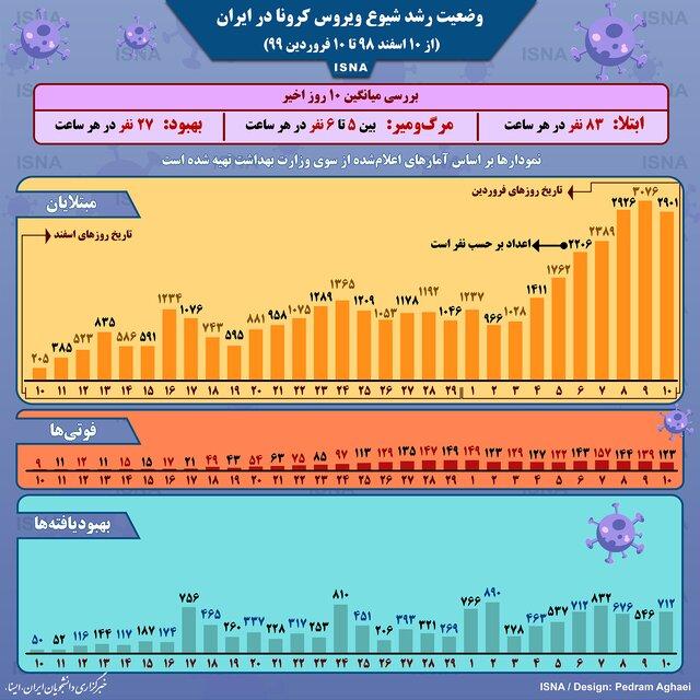 اینفوگرافیک / وضعیت رشد شیوع کرونا در ایران تا ۱۰ فروردین