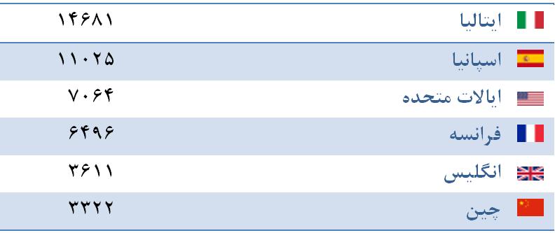 کرونا در کدام کشورها بیشترین قربانیان را گرفته است؟