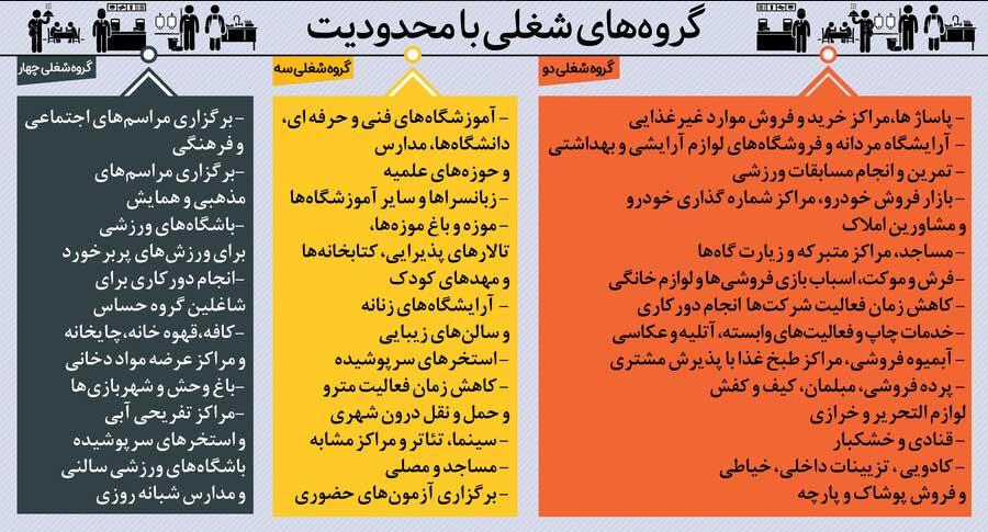 لیست مشاغل گروه ۱ و ۲ مجاز به فعالیت در تهران کدامند؟ (اردیبهشت ۱۴۰۰)