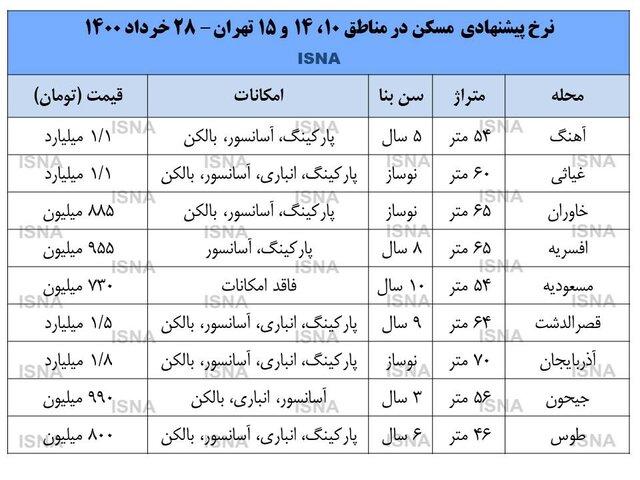 وضعیت قیمت در بازار مسکن مناطق جنوب تهران