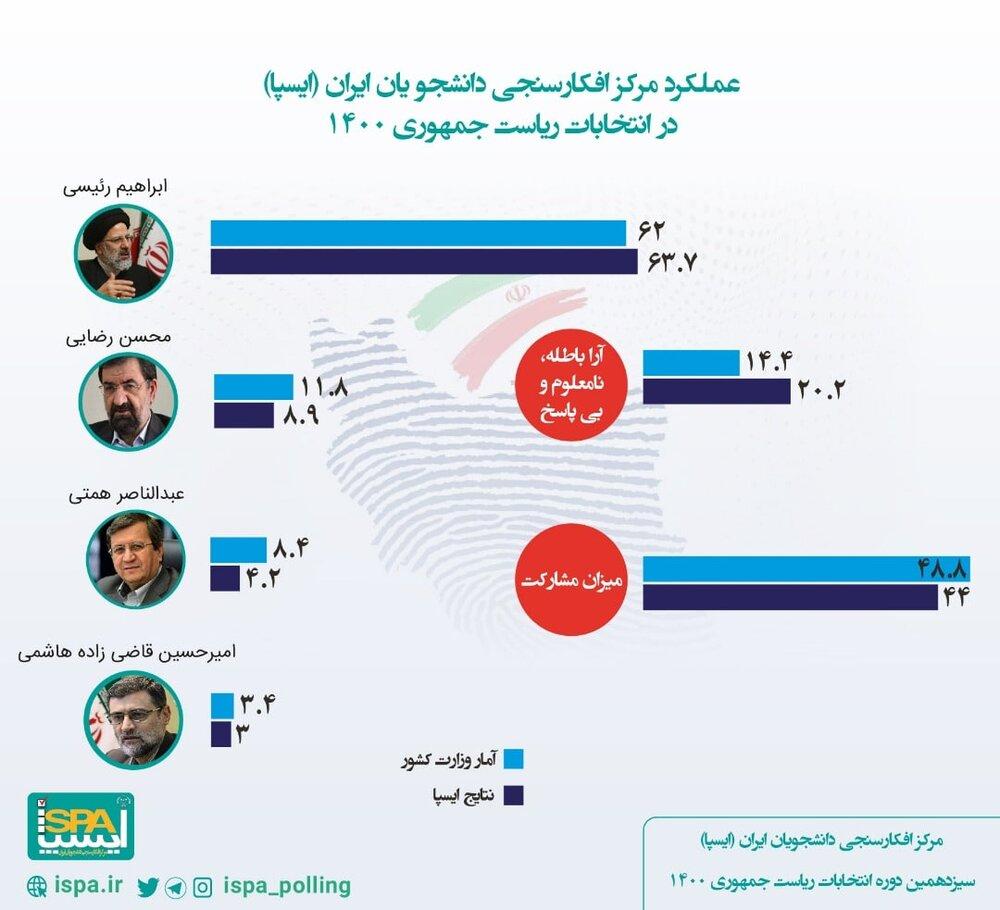 عملکرد مرکز افکارسنجی دانشجویان ایران (ایسپا) در انتخابات ریاست جمهوری ۱۴۰۰