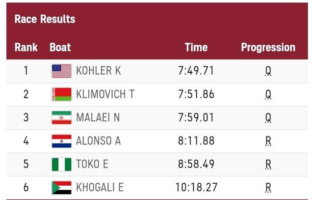 بازیهای المپیک توکیو/ دختر قایقران ایران به یک چهارم نهایی رفت