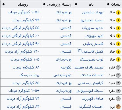 بهترین رتبه ایران در تاریخ المپیک / رتبه ایران در المپیک ۲۰۱۲